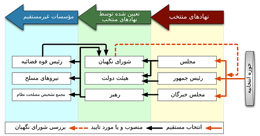 1024px-Iran_gov_power_structure_Fa.svg