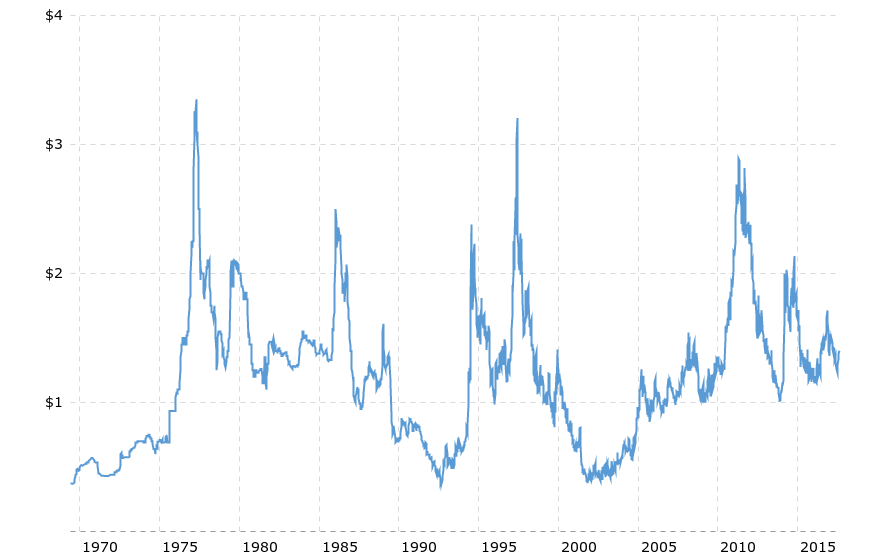 coffee-prices-historical-chart-data-2017-08-07-macrotrends