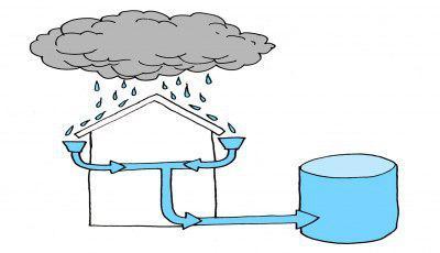 استفاده از آب باران به کمک شیروانی بارانگیر