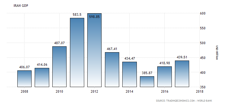 Iran_GDP