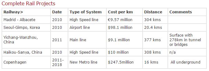 هزینه های ساخت راه اهن