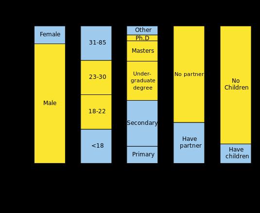 اطلاعات دموگرافیک نویسنده های ویکیپدیا