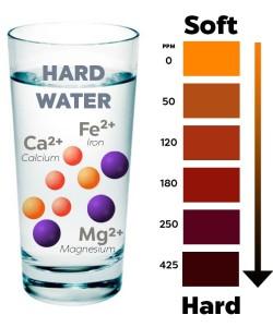 آب سخت و مشکلات تصفیه آب