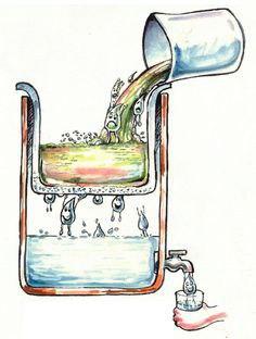 بازیافت آب